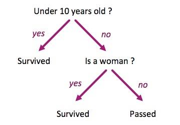 Simple tree decision