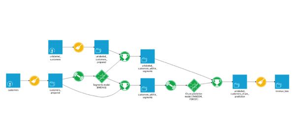 Pipeline Of Datasets