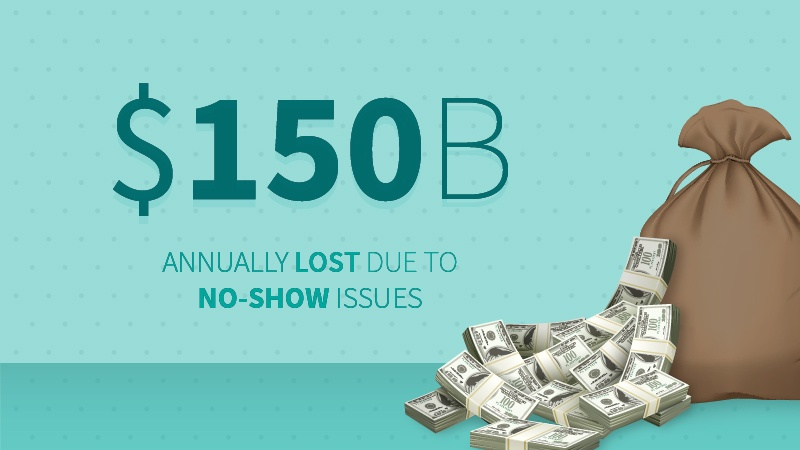 Annually lost due to no-show issues