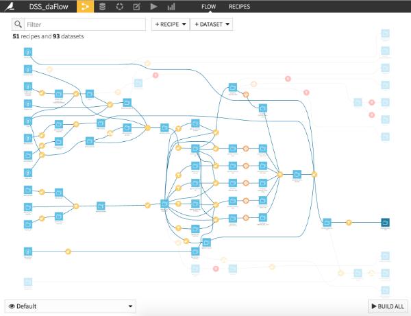 A data science workflow in Dataiku DSS
