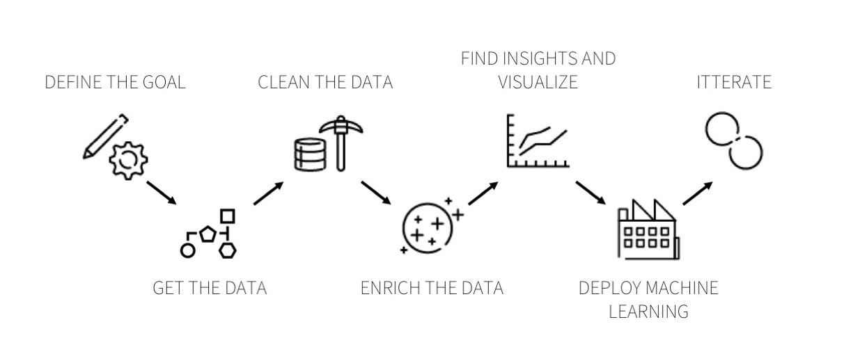 the dataiku data process
