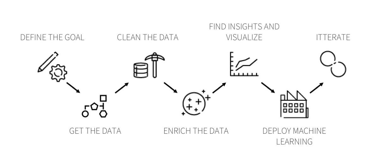 the dataiku data process