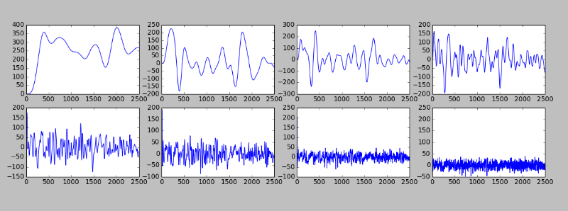 data decomposed into curves