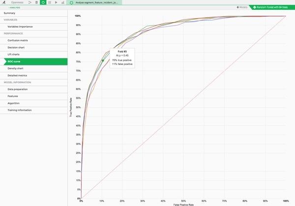 Creating A Predictive Model