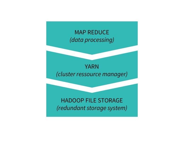 basic hadoop stack