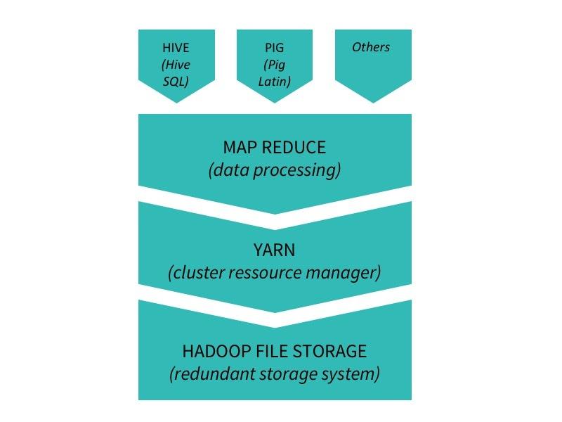 hadoop stack