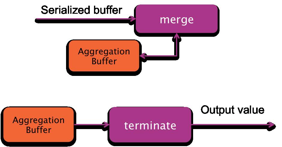 Hive UDAF final phase graphic