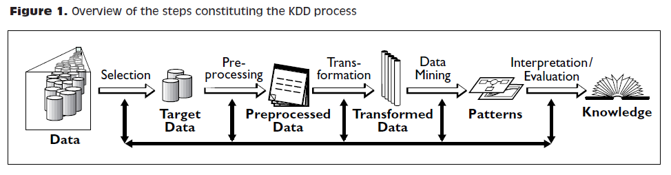 typical kdd data process