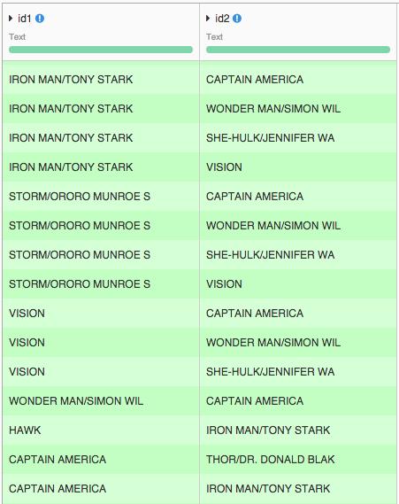Marvel Dataset