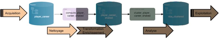 Preparing Data In DSS