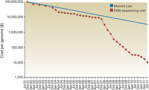 price of genome