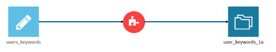 Combining User Keywords