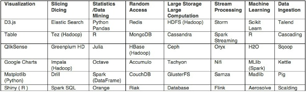 table technologies per technical area
