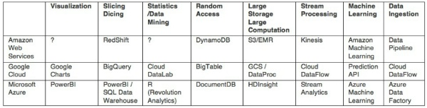 cloud platform providers