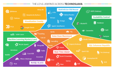 The Long Journey Across Technoslavia