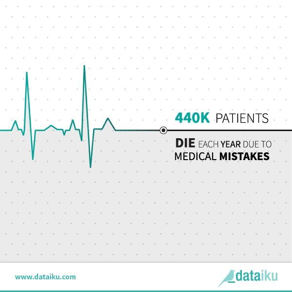 healhcare US patients infographic Dataiku