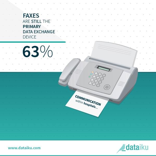 healhcare US faxes data infographic Dataiku