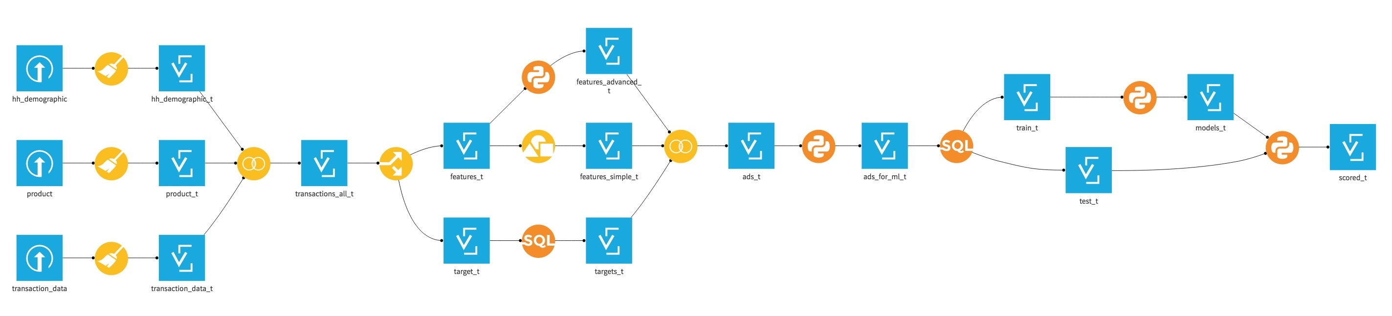 predictive application as a workflow in Dataiku DSS