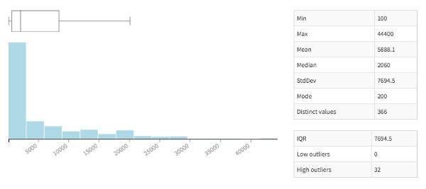 zip population history