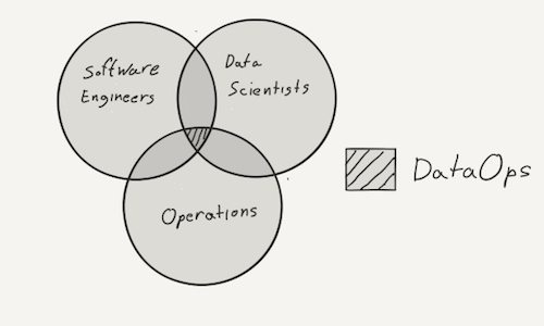 The Role of DataOps in Data Science