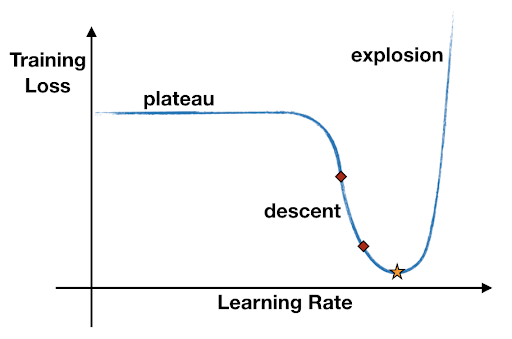 plot to select an appropriate range for the learning rate